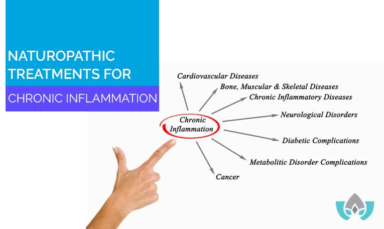 Naturopathic Treatments For Chronic Inflammation | Mindful Healing | Naturopathic Doctor Mississauga